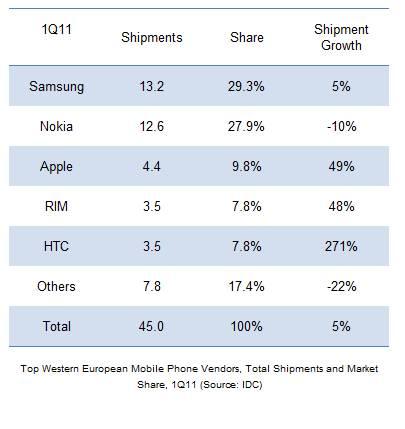 Top smartphone Europa