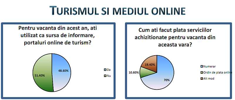 Turism & Online - studiu