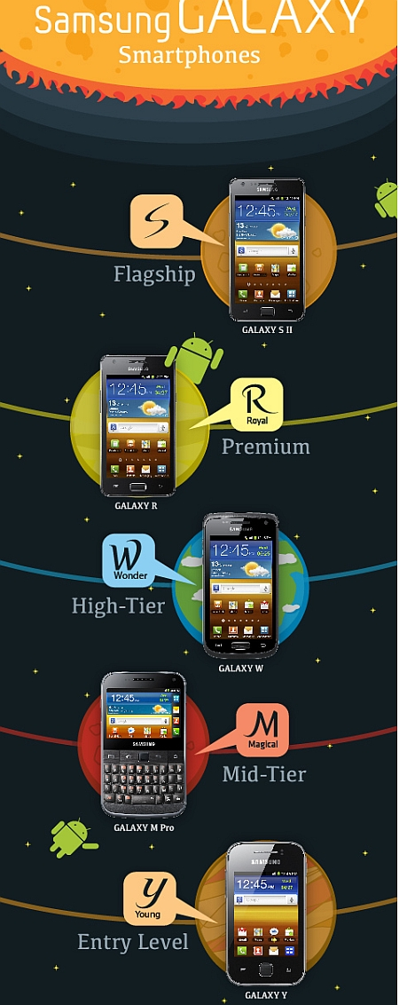 Samsung Galaxy - Infografic