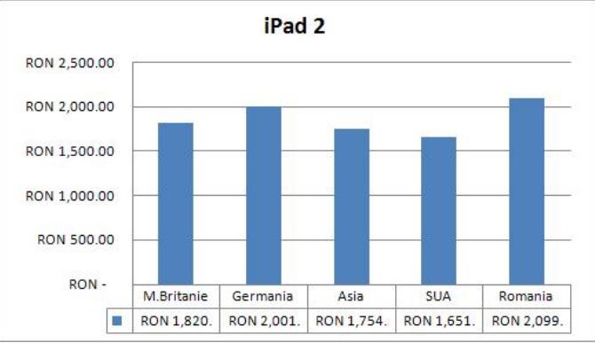 iPad 2 pret