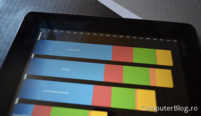 Asus Transformer Pad Infinity - benchmark