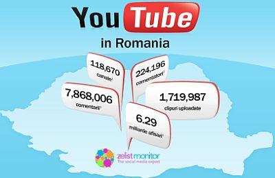 Zelist Youtube