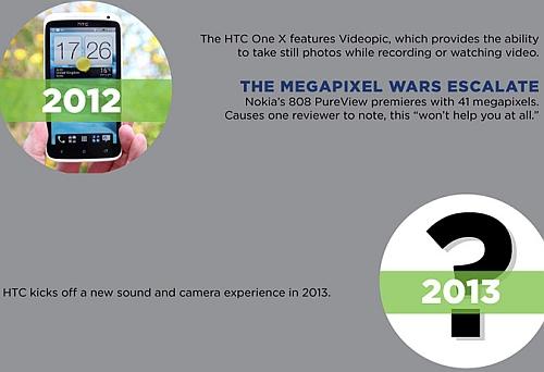 HTC 2013 foto