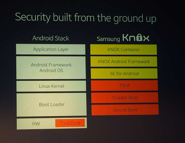 Samsung Knox - cum functioneaza