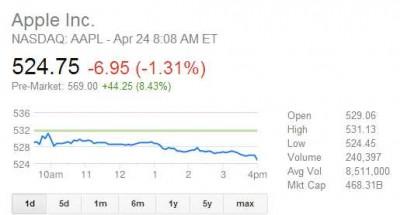 Apple rezultate financiare