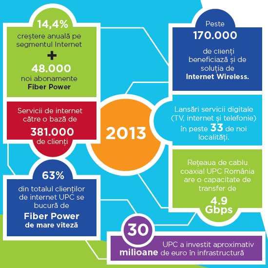 Infografic UPC Fiber Power