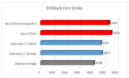 Benchmark 3DMark cu laptopuri de gaming