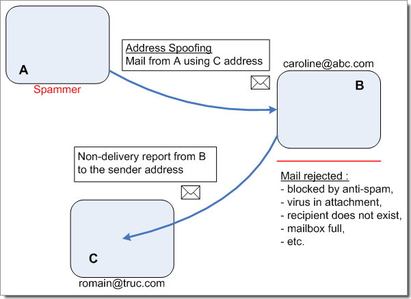 email spoofing - schema