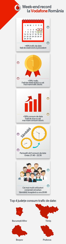 Vodafone-Infografic Week-end Internet Nelimitat (1)