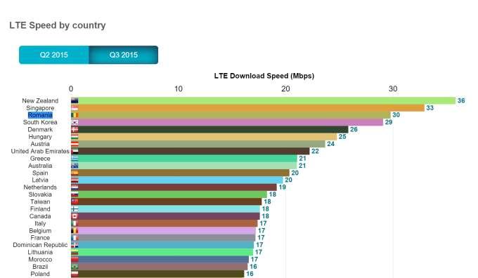 clasament romania in lume 4G LTE