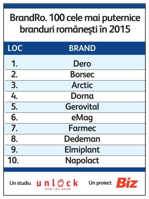 top 10 branduri romanesti