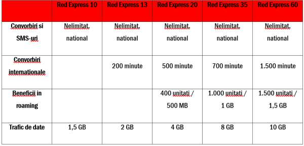 Vodafone red express