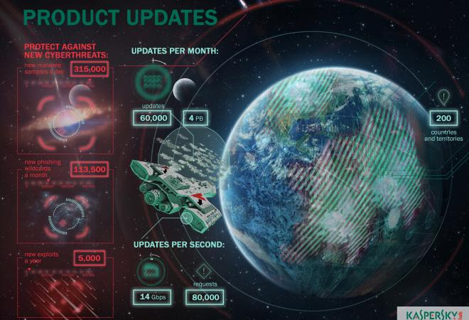 Kaspersky-Lab-Updates