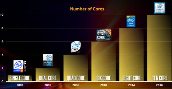 intel-core-count-100663673-large