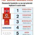 Top-Social-Brands-2016---Top-5-compressor