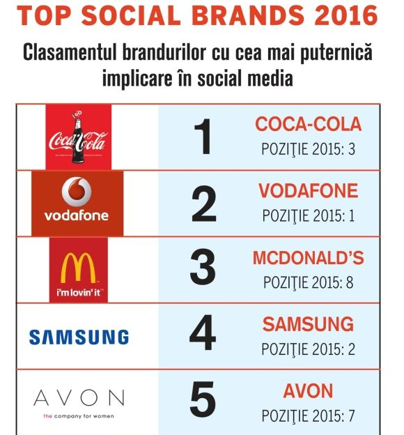 Top-Social-Brands-2016---Top-5-compressor