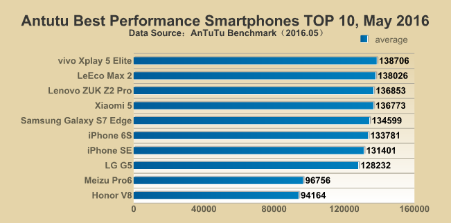 antutu-top-phones-may-2016