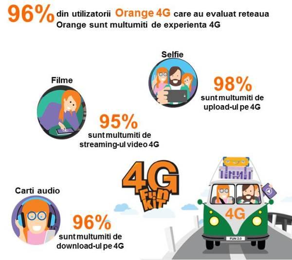 certificare-retea-orange-4g