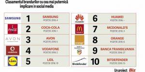 Top social brands 2017
