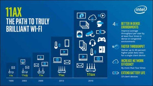 ce este wifi 6  ieee 802.11ax intel