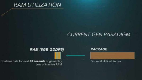PS5 RAM details