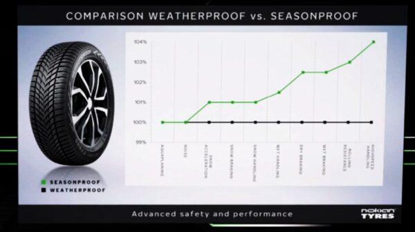 Nokian Seasonproof versus Weatherproof