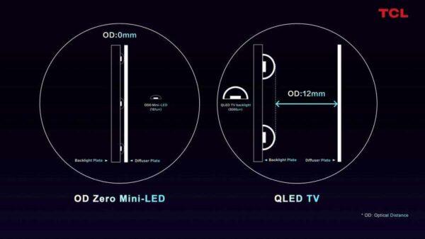 TCL Mini LED