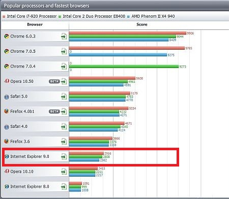 Ie9 Test Drive I Un Benchmark Cu Adev Rat Independent